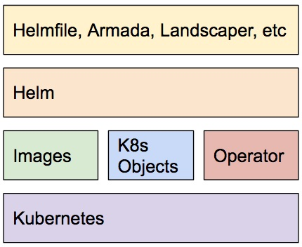 Helm and the Kubernetes Stack