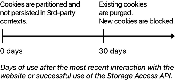 ITP 2.0 cookie timeline