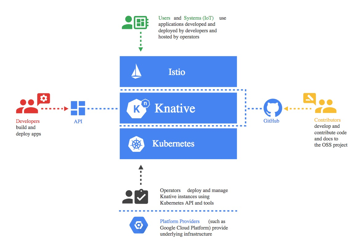 Google Releases Knative: A Kubernetes Framework to Build