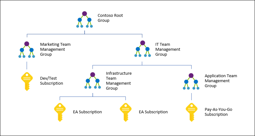 Microsoft Announces General Availability Of Azure Management Groups
