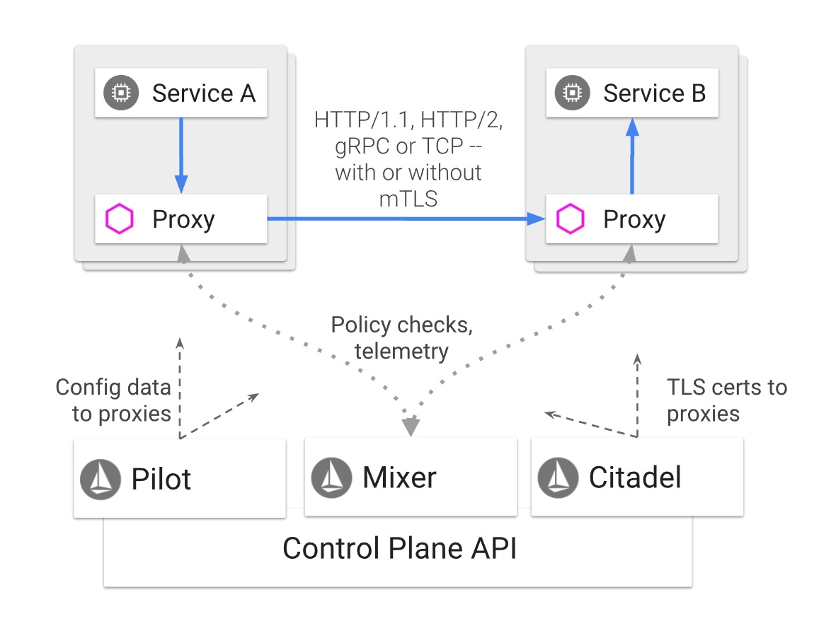 Istio V10 Service Mesh Released With Feature Ready For Production Use Pilot Ke Controller Wiring Diagram Architecture