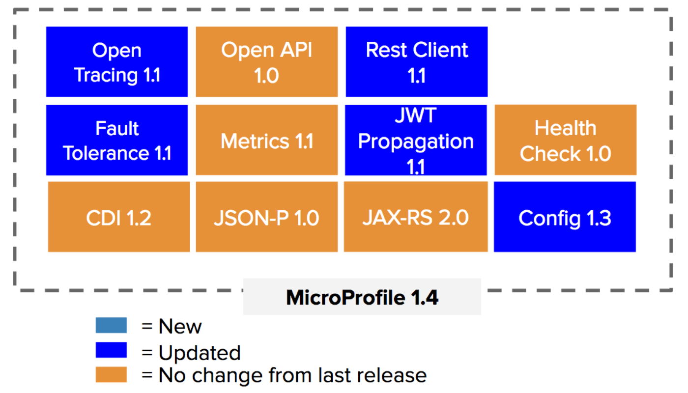 Eclipse Releases Versions 1 4 and 2 0 of MicroProfile