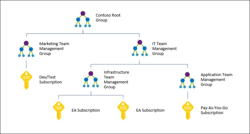 microsoftがazure管理グループの提供開始を発表