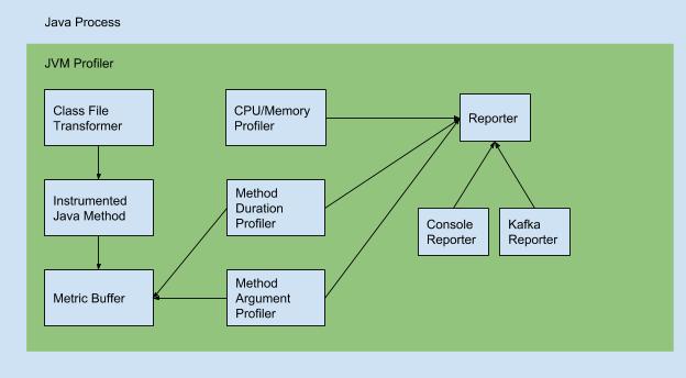 JVM Profiler Profilers