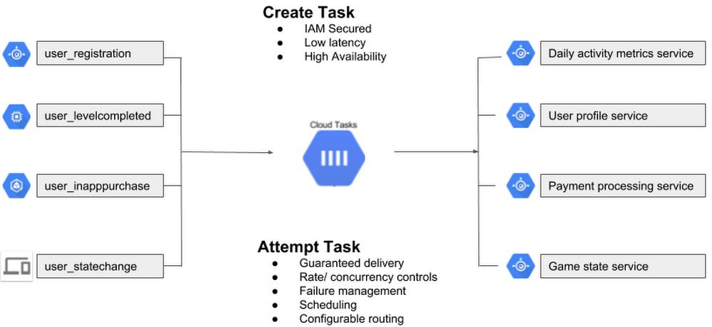 Google Announces Task Queue Service Cloud Tasks