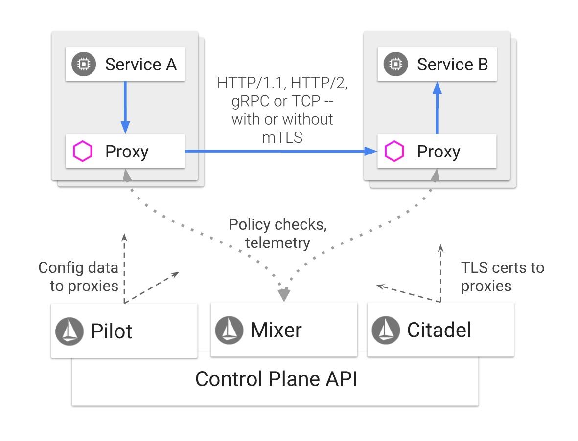 Istio service mesh architecture