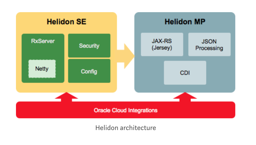 Oracle Introduces Helidon - A Lightweight Java Microservices Framework