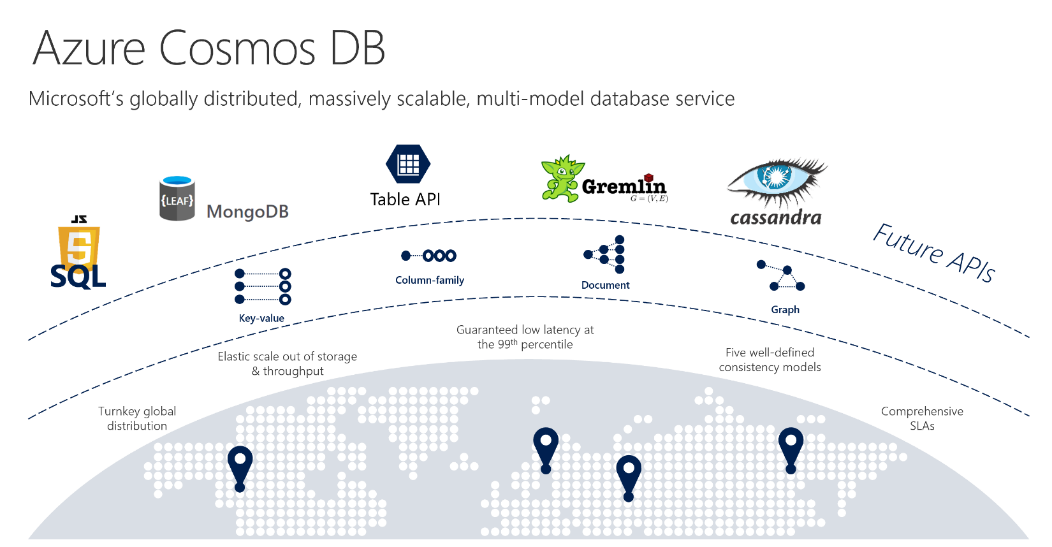 Microsoft Announces Several Updates to Azure Cosmos DB Features