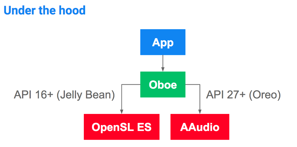 Oboe, a Library for Low Latency Audio Apps on Android