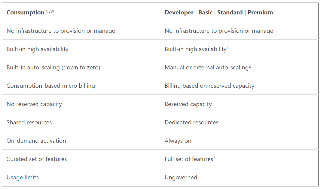 Microsoft Introduces New API Management Consumption Tier for