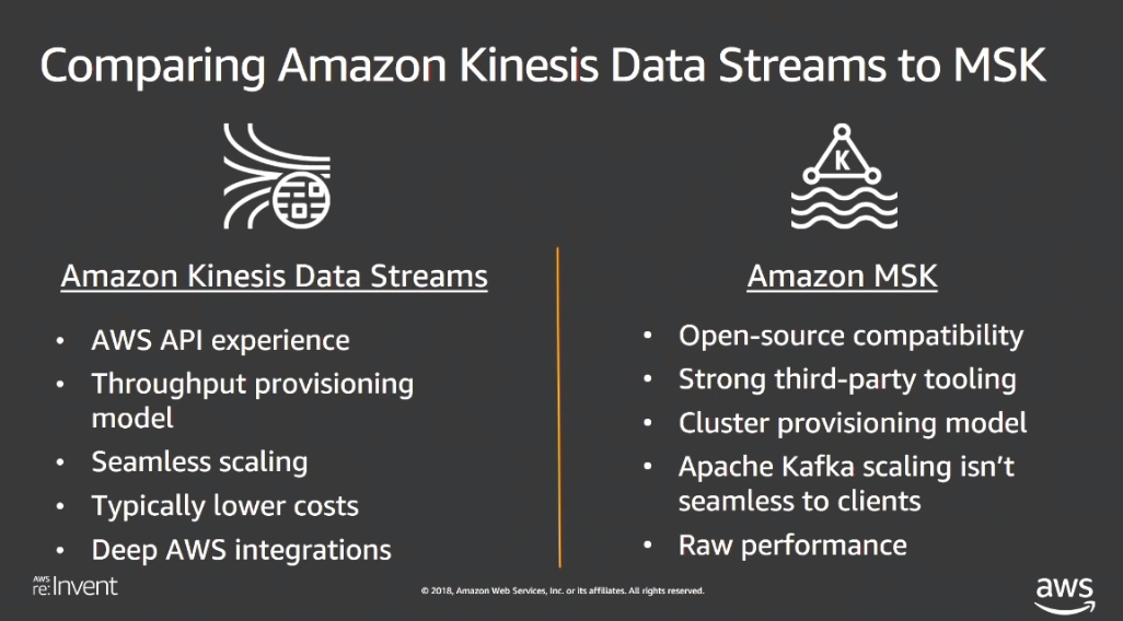 Amazon Announces Managed Streaming for Kafka in Public Preview
