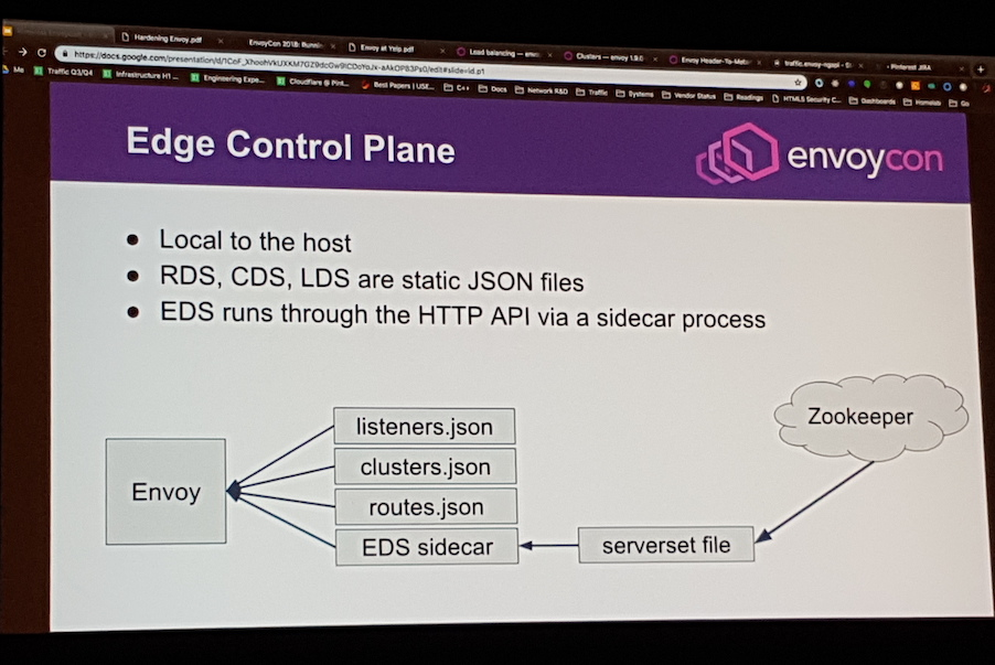 The Many Faces of Envoy Proxy: Edge Gateway, Service Mesh, and