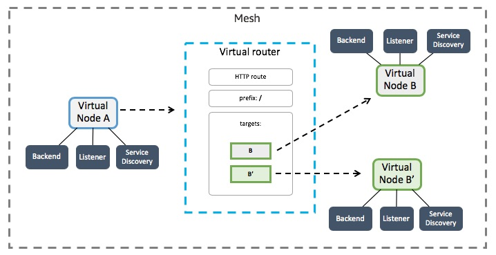 AWS App Mesh architecture.