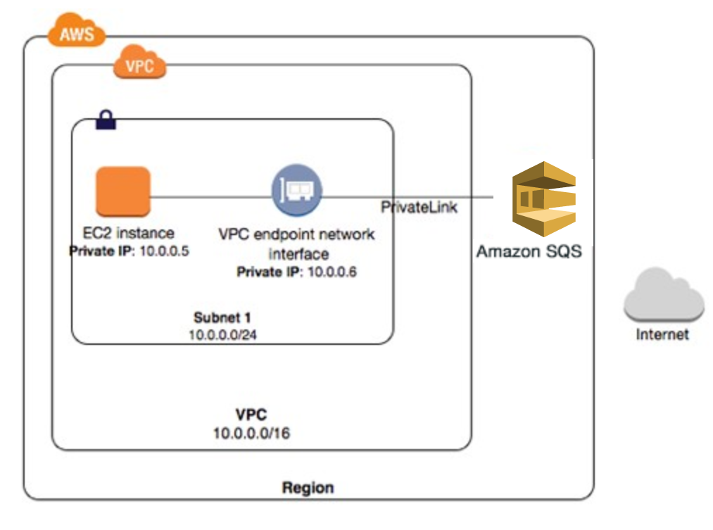 Amazon Updates SQS to Support Amazon VPC Endpoints Using AWS PrivateLink