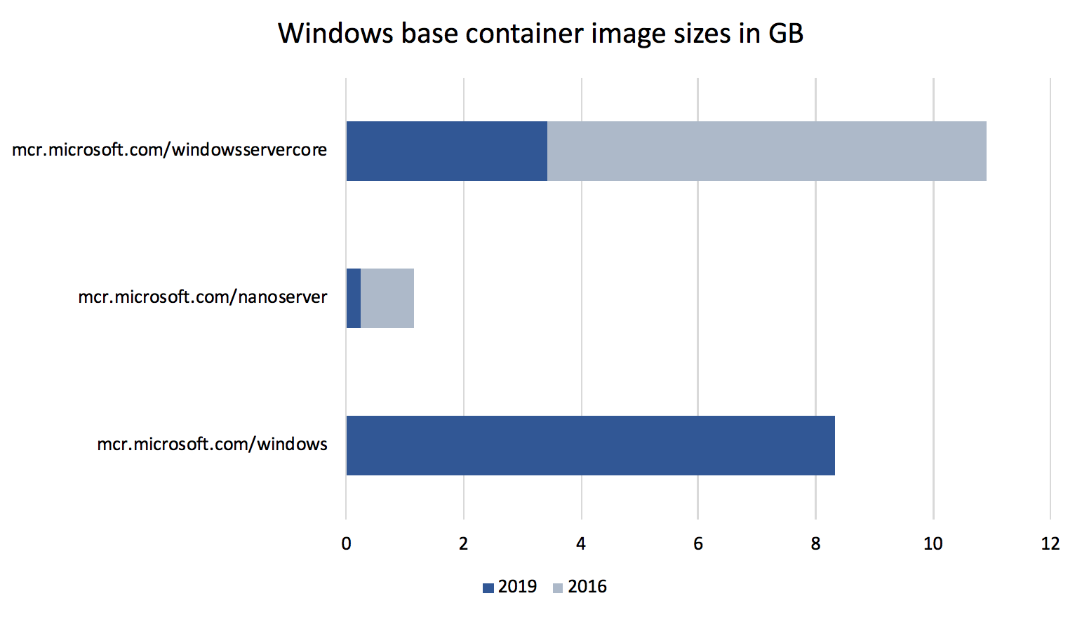Docker Announces Support for Windows Server 2019 within