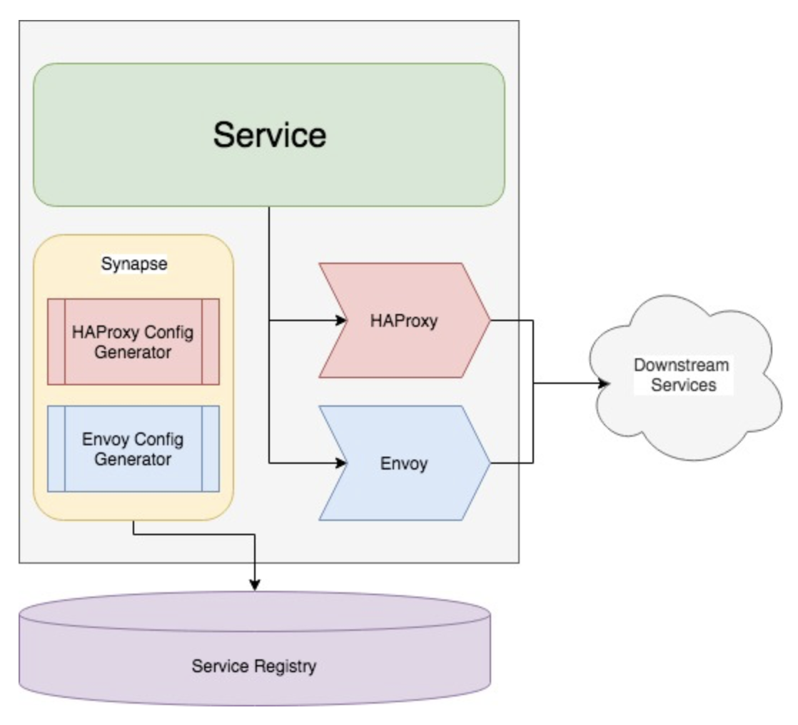 Adopting Envoy as a Service-to-Service Proxy at Reddit