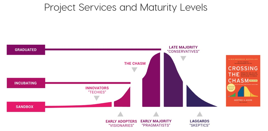 CNCF project services and maturity levels.