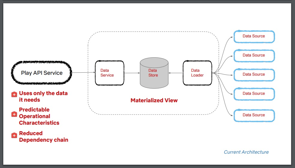 Implementing a materialised view for the Play API.