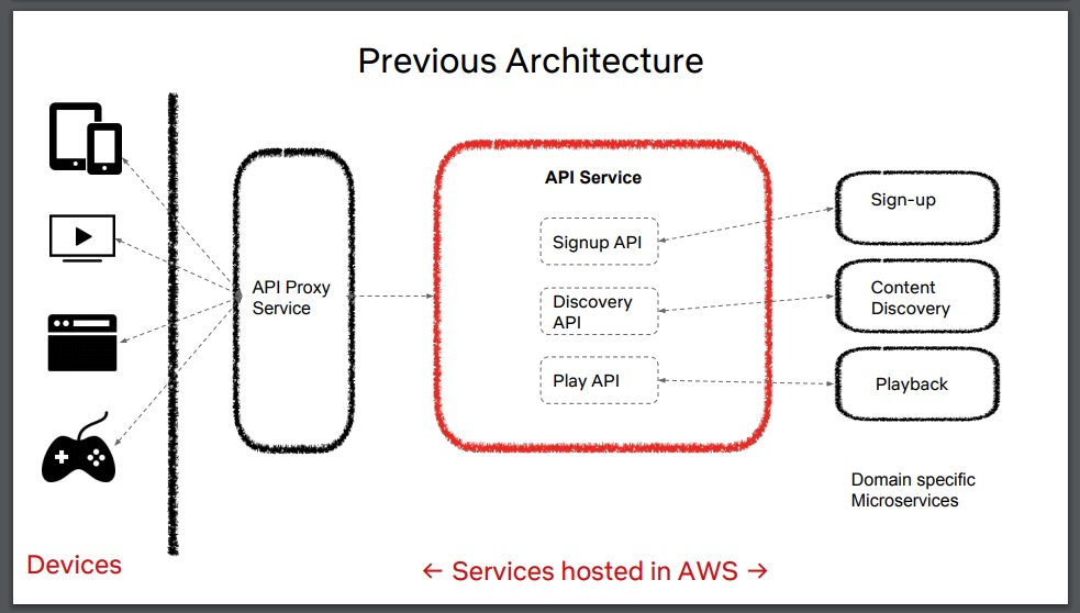 Previous Netflix Play API architecture.