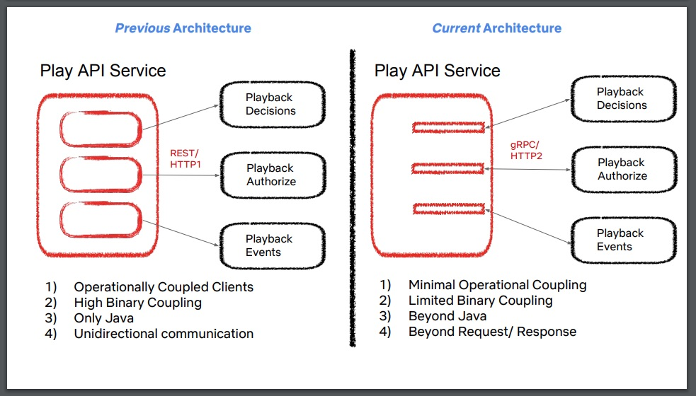 Previous Play API architecture versus the new architecture.
