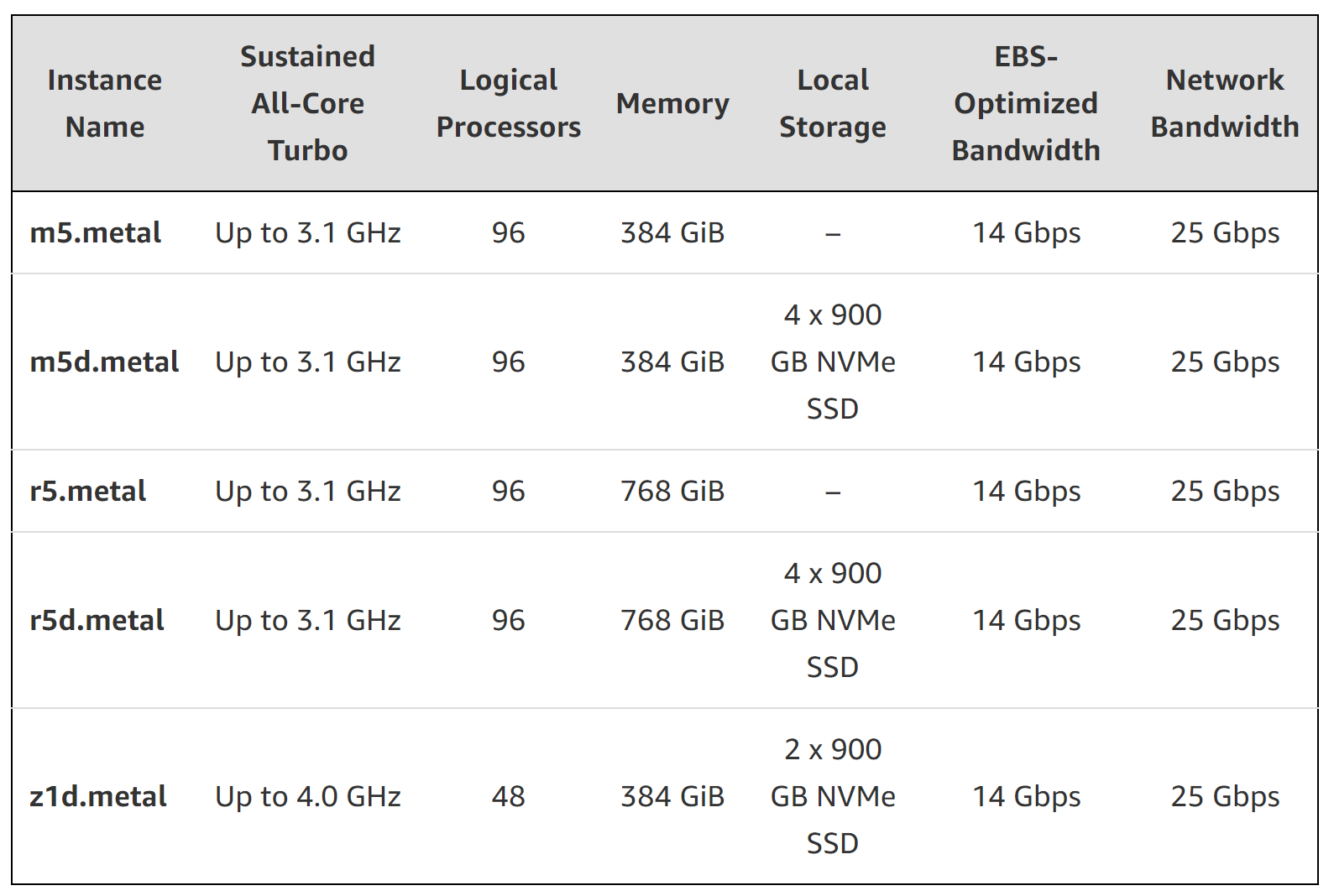 Amazon Releases Five New EC2 Bare Metal Instances: M5, M5d
