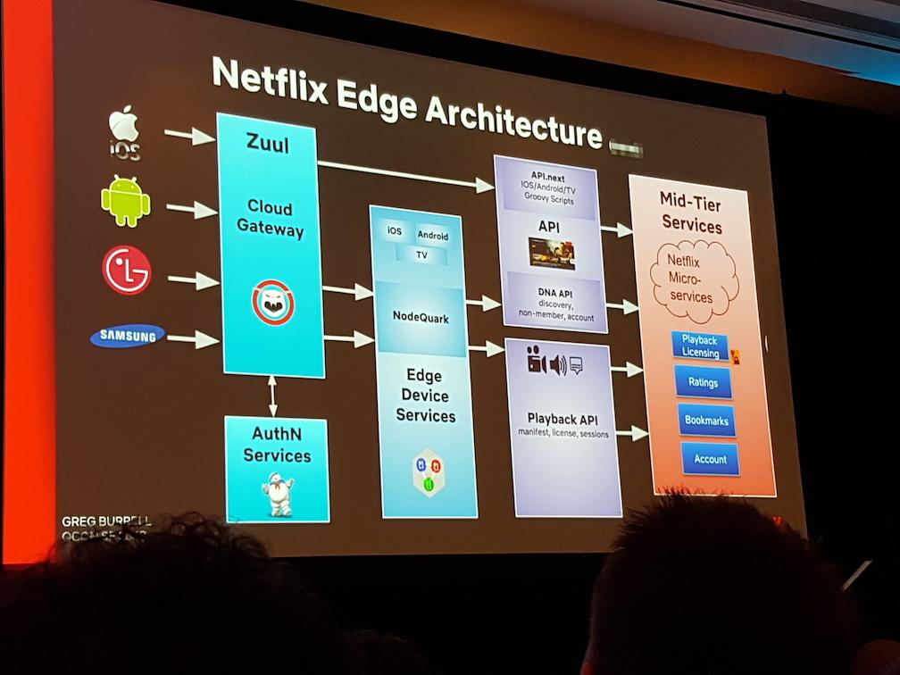 Netflix edge architecture.