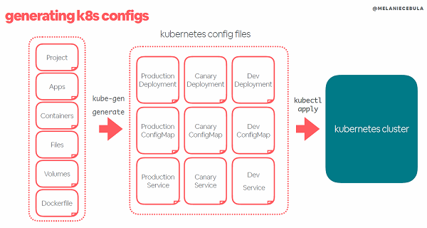 How Airbnb Simplified the Kubernetes Workflow for 1000+