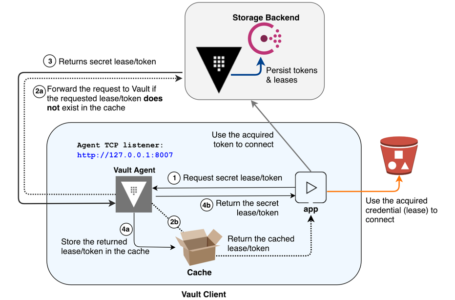Diagram showing caching workflow for Vault Agent