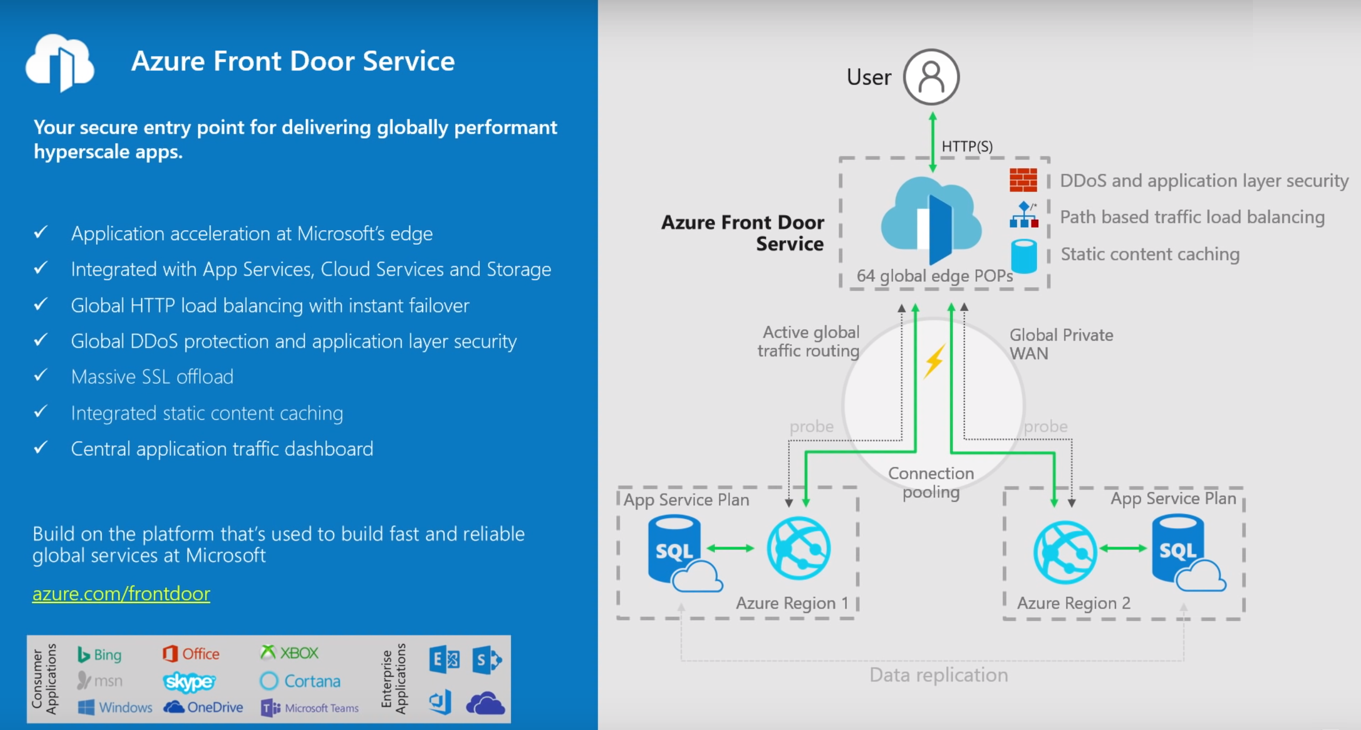 Microsoft Introduces Azure Front Door, a Scalable Service