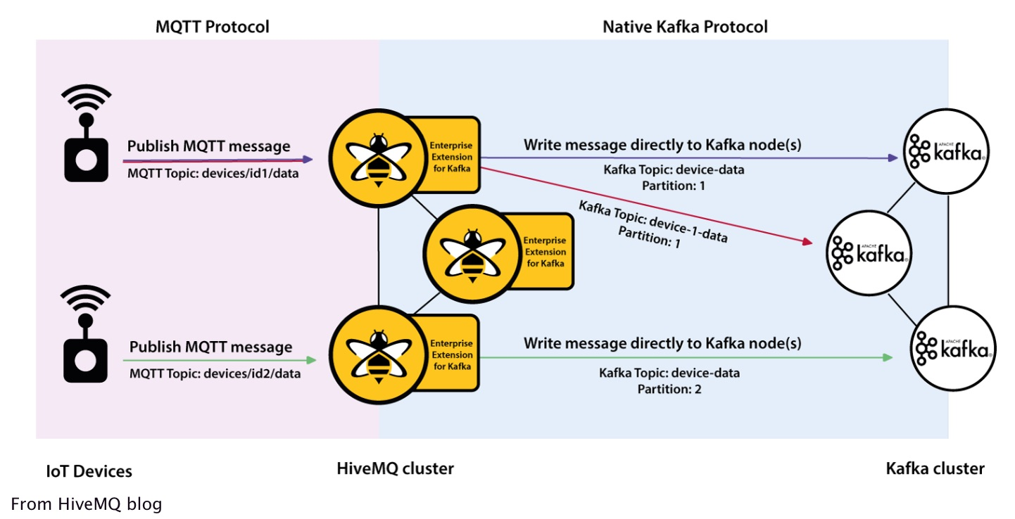 HiveMQ Goes Open Source, Brings MQTT and Kafka Together