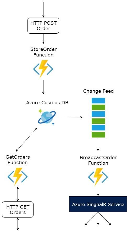 Microsoft Announces General Availability of SignalR Service