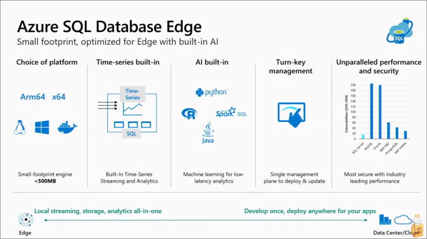 Microsoft Brings SQL to the Edge, Announces Azure SQL