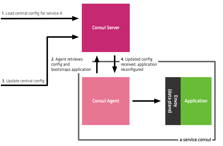 Diagram illustrating updating configuration from centralized Consul server
