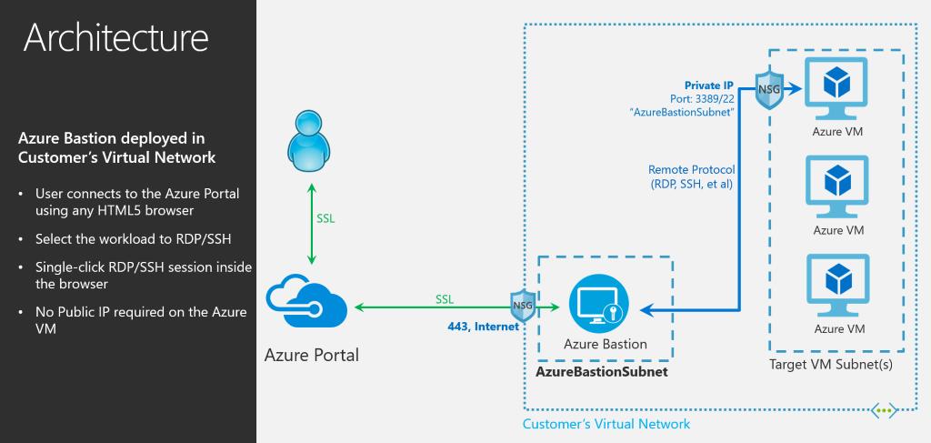 Microsoft Releases Azure Bastion, Eliminating the Jumpbox