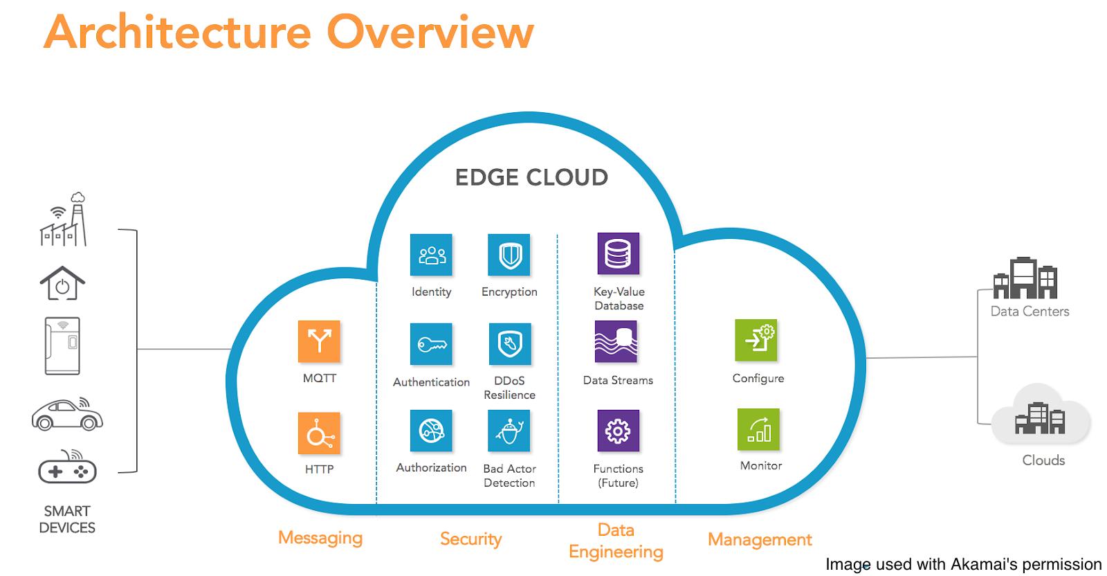 Akamai IoT Edge Connect Brings MQTT to its Serverless Edge