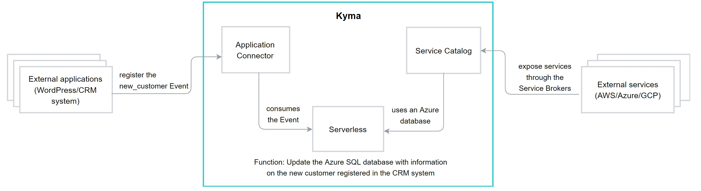 Kyma components integrating with external applications