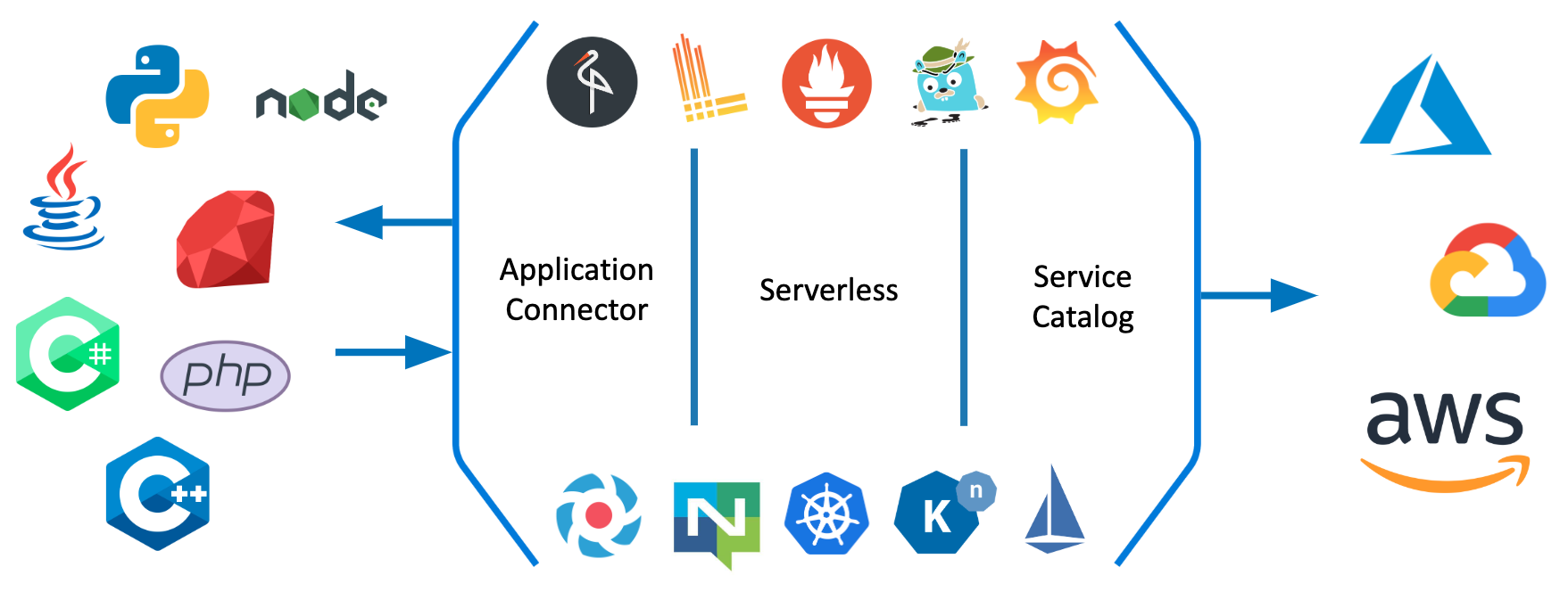Some of the services and components that comprise the Kyma ecosystem
