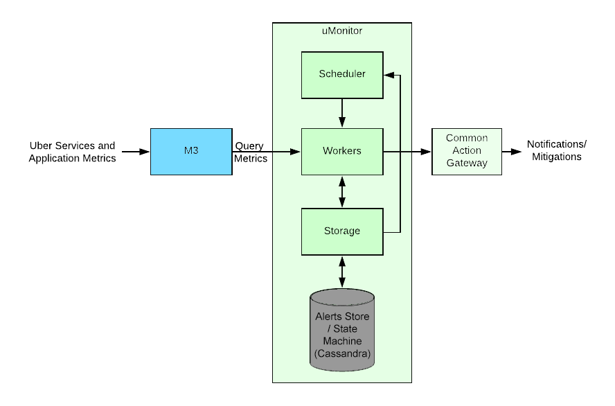 Architecture for Uber's uMonitor tool