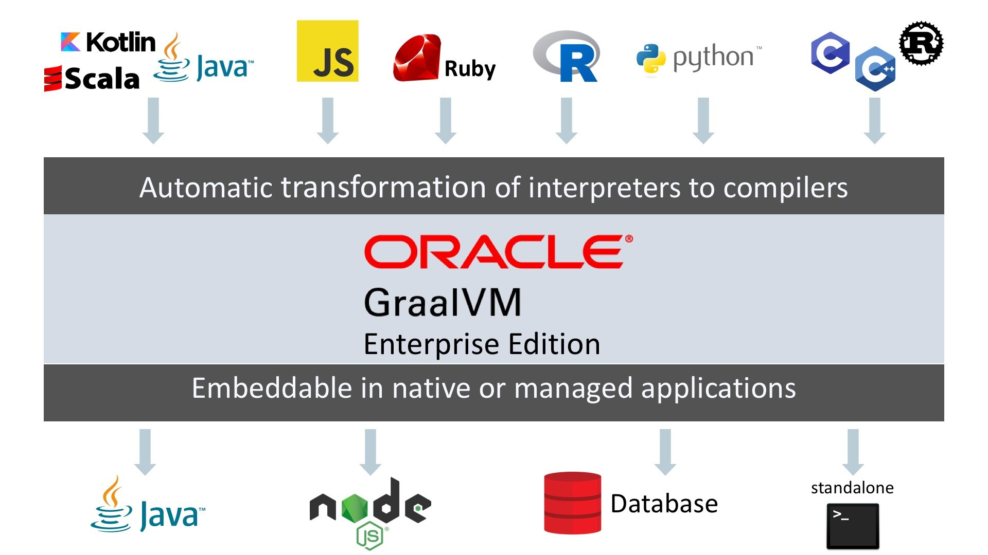 GraalVM 19 0: the Anticipated GA Release