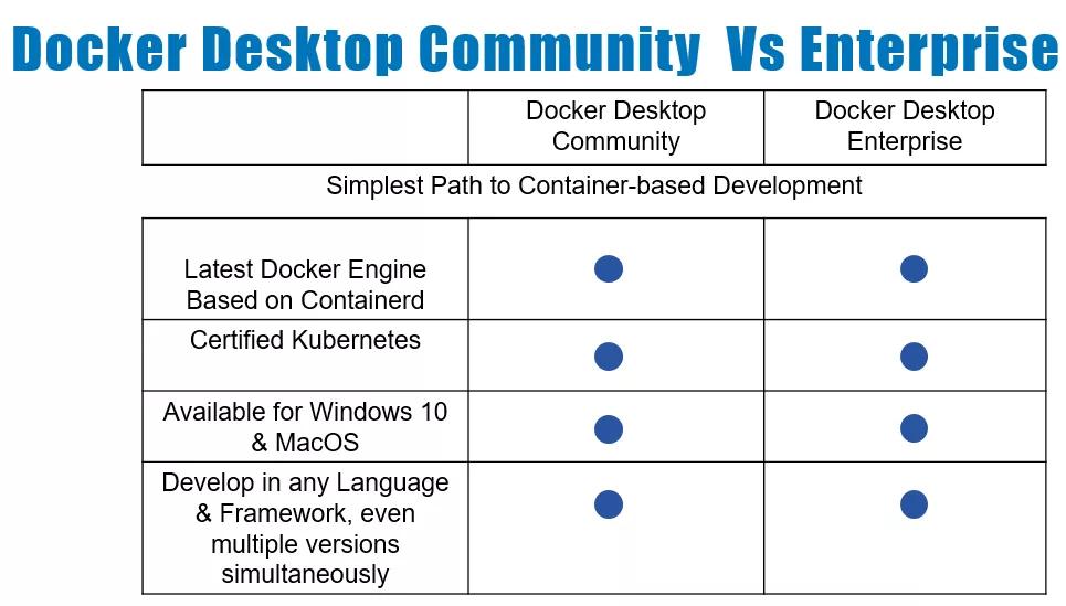 Docker Enterprise 3 0 Brings Docker Kubernetes Services, New