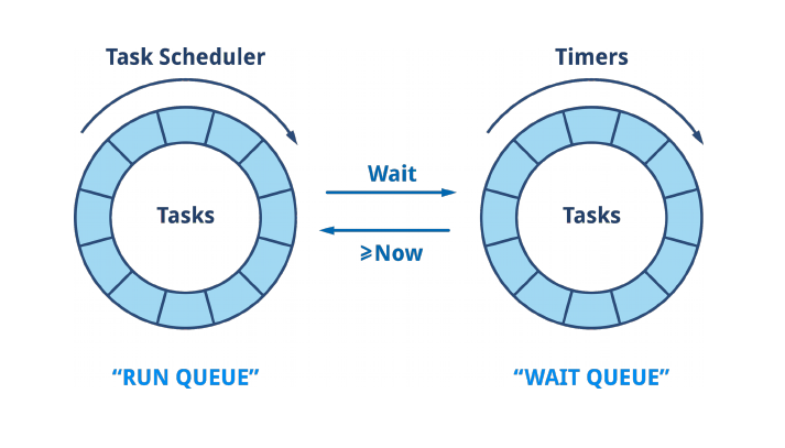 HAProxy EBtree: Design for a Scheduler, and Use (Almost