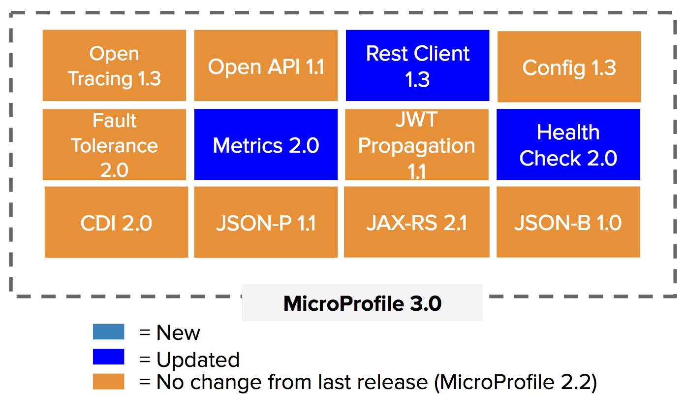 MicroProfile 3.0