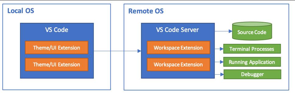 Remote Development with Visual Studio Code