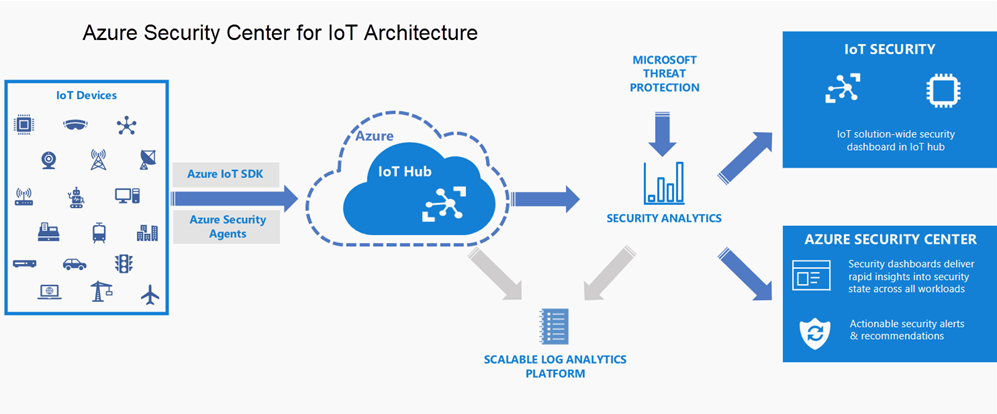 Microsoft Announces General Availability of Azure Security Center