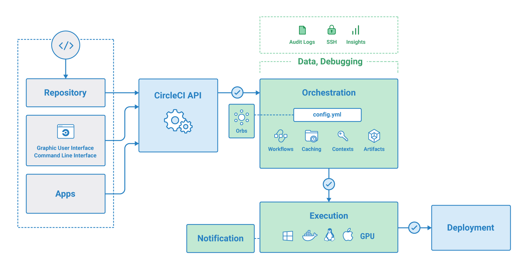 Introducing CircleCI Windows Support, a CI/CD Pipeline on a