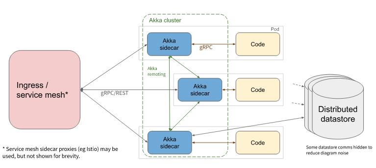CloudState, an Open Source Serverless Framework for Knative
