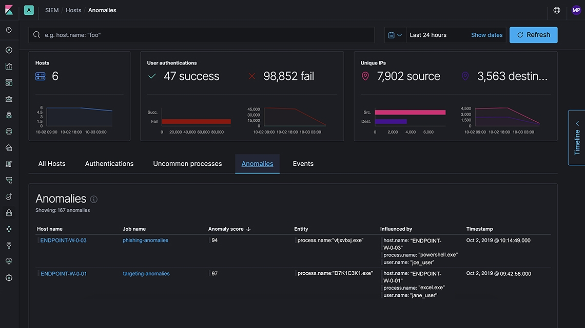 Screenshot of Elastic's SIEM UI