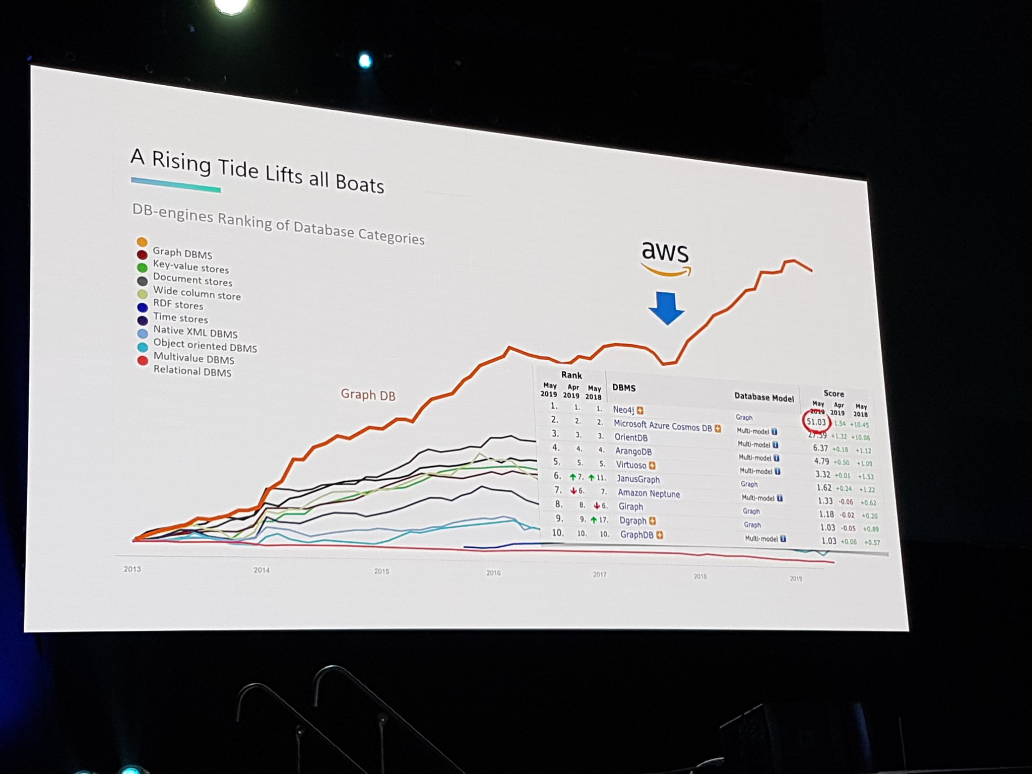 AWS enter graph DB market.