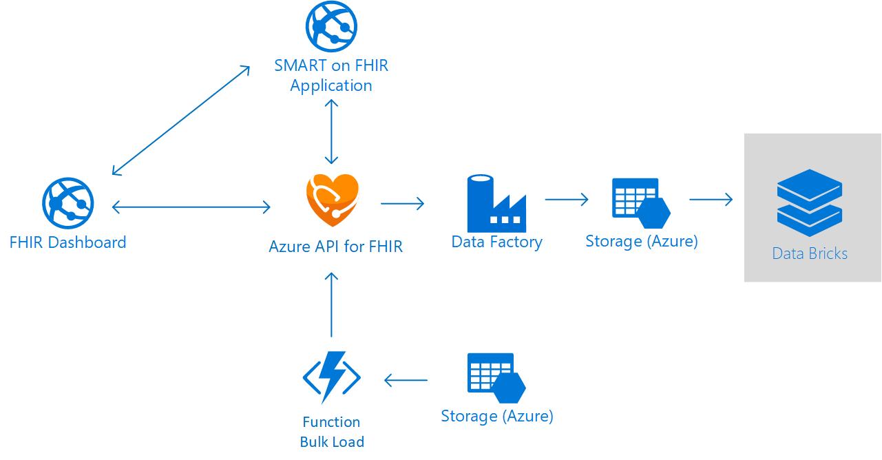 Microsoft Releases Azure Api For Fast Healthcare Interoperability Resource Fhir As Ga