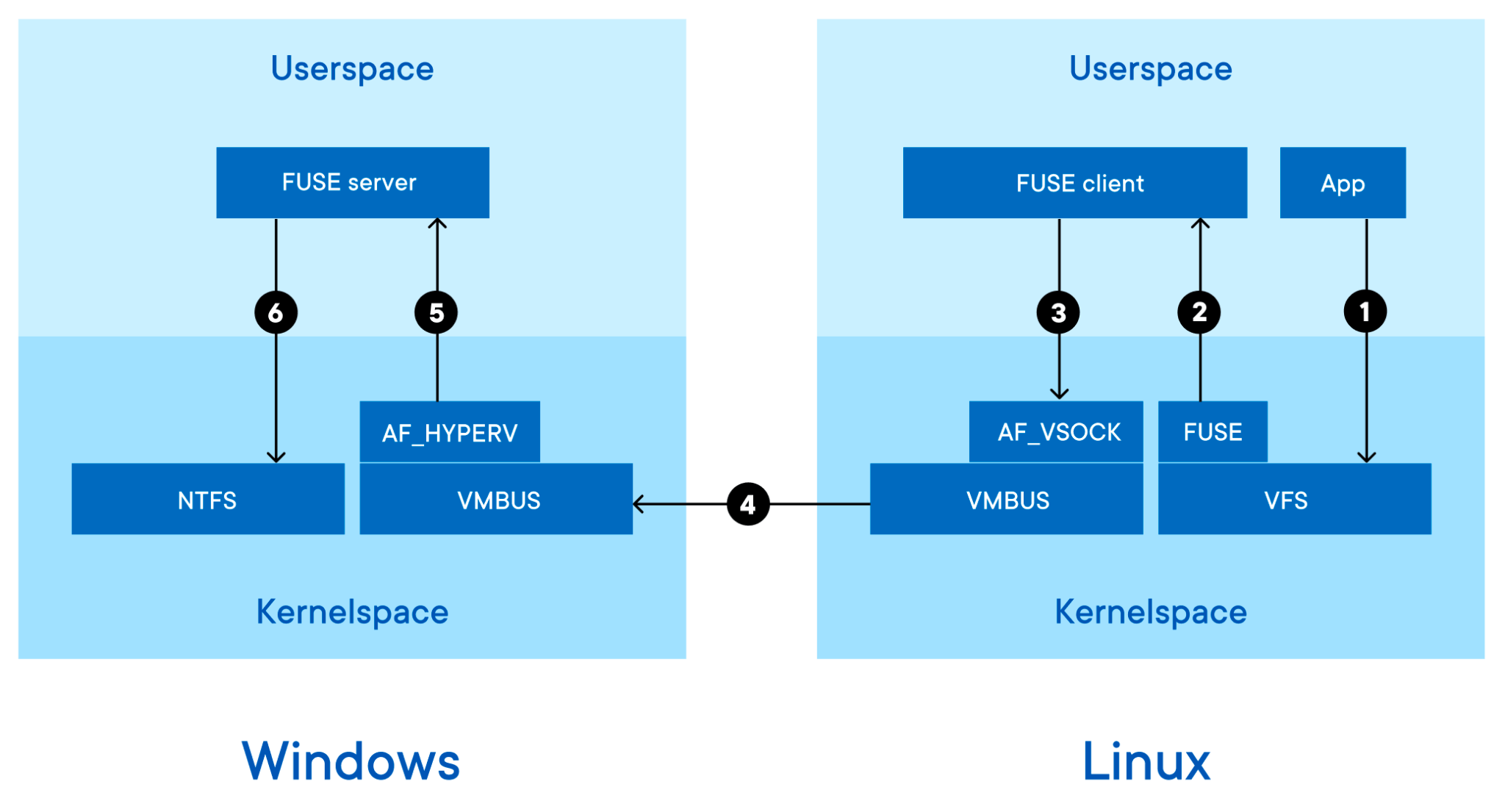 Diagram tracing a request from the container to read a file